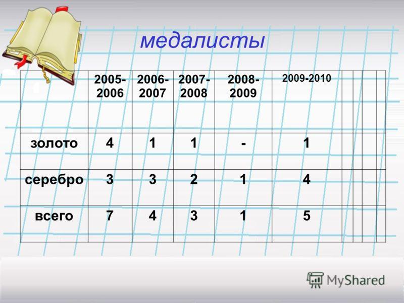 Сравнительная диаграмма ЕГЭ