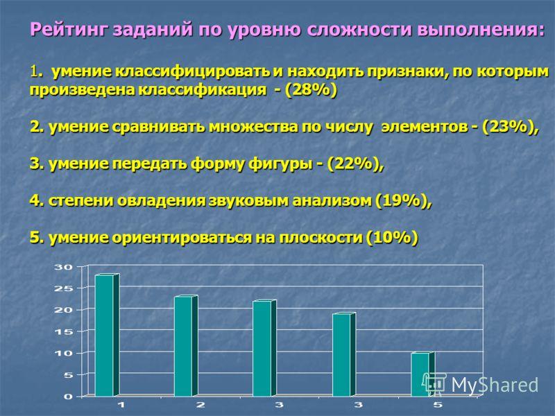 Рейтинг заданий по уровню сложности выполнения: 1. умение классифицировать и находить признаки, по которым произведена классификация - (28%) 2. умение сравнивать множества по числу элементов - (23%), 3. умение передать форму фигуры - (22%), 4. степен