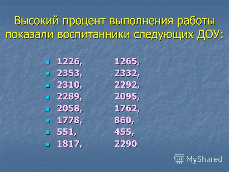 Высокий процент выполнения работы показали воспитанники следующих ДОУ: 1226, 1265, 1226, 1265, 2353, 2332, 2353, 2332, 2310, 2292, 2310, 2292, 2289, 2095, 2289, 2095, 2058, 1762, 2058, 1762, 1778, 860, 1778, 860, 551, 455, 551, 455, 1817,2290 1817,22