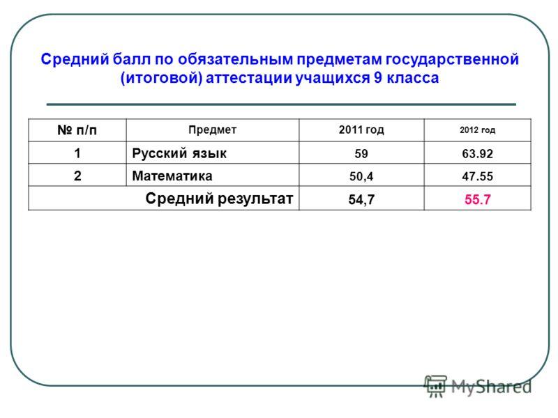 Средний балл по обязательным предметам государственной (итоговой) аттестации учащихся 9 класса п/п Предмет2011 год 2012 год 1Русский язык 5963.92 2Математика 50,447.55 Средний результат 54,755.7