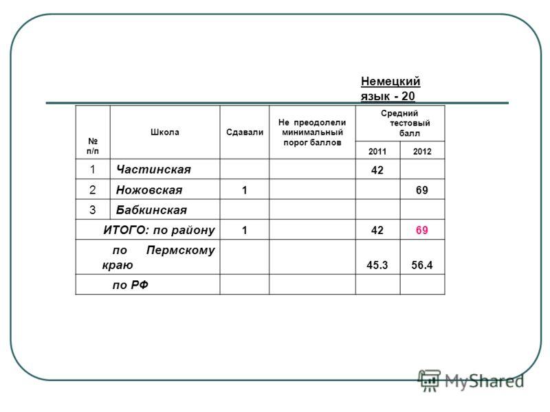Немецкий язык - 20 п/п ШколаСдавали Не преодолели минимальный порог баллов Средний тестовый балл 20112012 1Частинская 42 2Ножовская 1 69 3Бабкинская ИТОГО: по району 14269 по Пермскому краю 45.356.4 по РФ