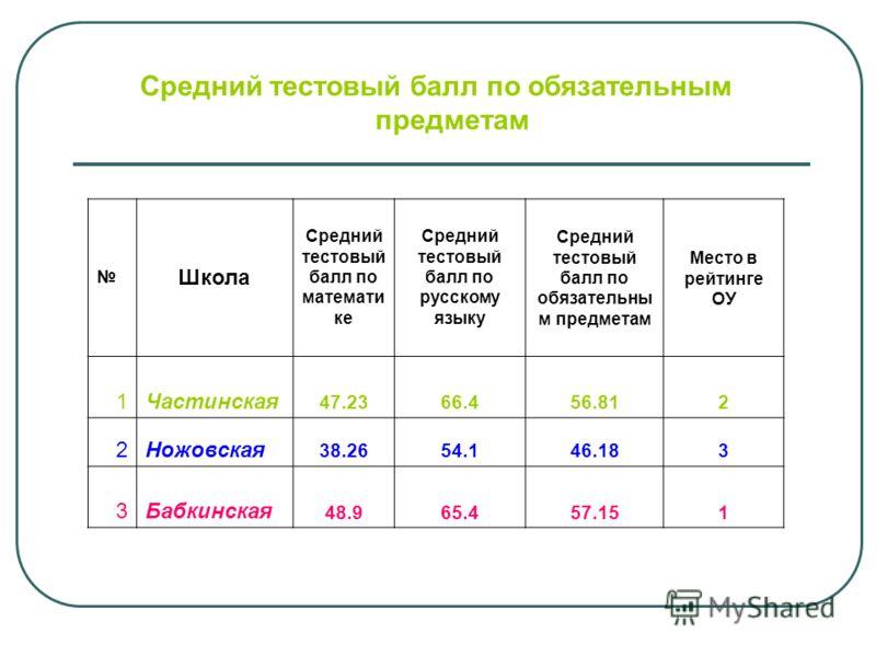 Средний тестовый балл по обязательным предметам Школа Средний тестовый балл по математи ке Средний тестовый балл по русскому языку Средний тестовый балл по обязательны м предметам Место в рейтинге ОУ 1Частинская 47.2366.456.812 2Ножовская 38.2654.146