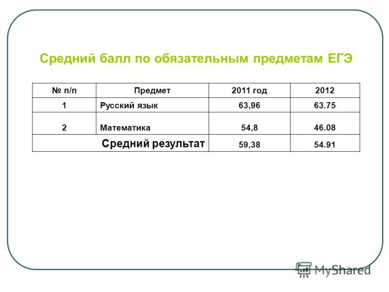 Средний балл по обязательным предметам ЕГЭ п/п Предмет2011 год2012 1Русский язык63,9663.75 2Математика54,846.08 Средний результат 59,3854.91