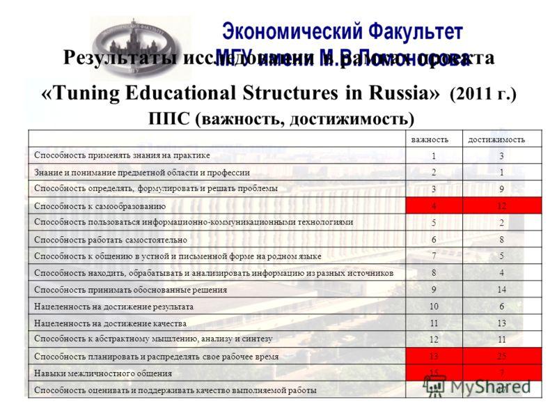 Результаты исследования в рамках проекта «Tuning Educational Structures in Russia» (2011 г.) ППС (важность, достижимость) важностьдостижимость Способность применять знания на практике 13 Знание и понимание предметной области и профессии21 Способность