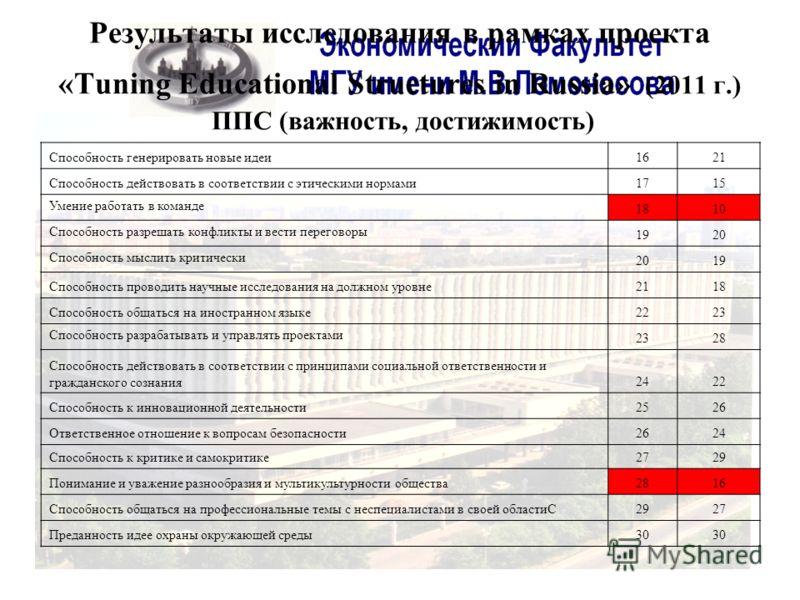 Результаты исследования в рамках проекта «Tuning Educational Structures in Russia» (2011 г.) ППС (важность, достижимость) Способность генерировать новые идеи1621 Способность действовать в соответствии с этическими нормами1715 Умение работать в команд