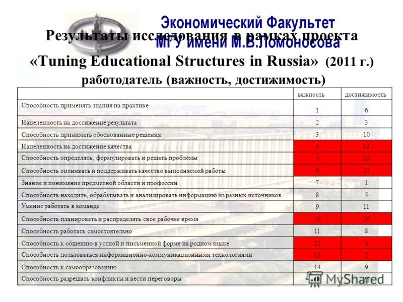 Результаты исследования в рамках проекта «Tuning Educational Structures in Russia» (2011 г.) работодатель (важность, достижимость) важностьдостижимость Способность применять знания на практике 16 Нацеленность на достижение результата23 Способность пр