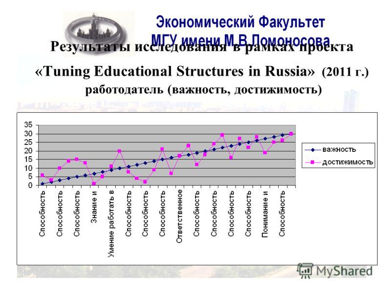 Результаты исследования в рамках проекта «Tuning Educational Structures in Russia» (2011 г.) работодатель (важность, достижимость)