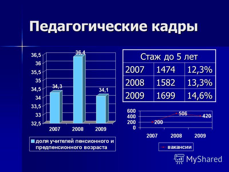 Педагогические кадры Стаж до 5 лет 2007147412,3% 2008158213,3% 2009169914,6%