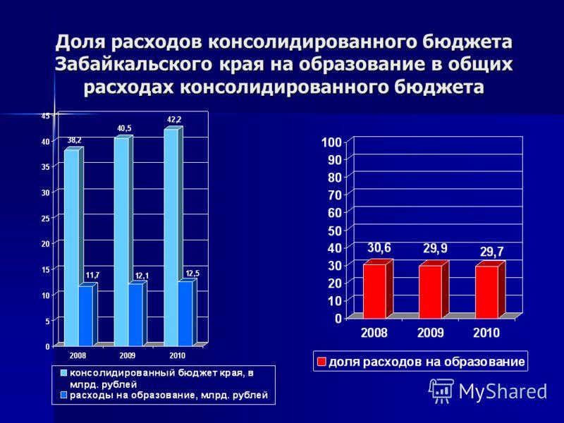 Доля расходов консолидированного бюджета Забайкальского края на образование в общих расходах консолидированного бюджета
