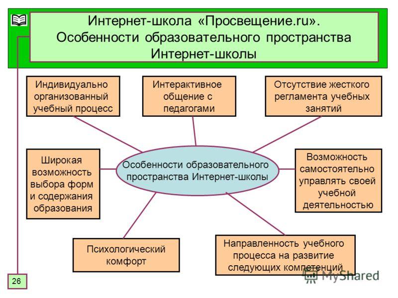 26 Интернет-школа «Просвещение.ru». Особенности образовательного пространства Интернет-школы Особенности образовательного пространства Интернет-школы Индивидуально организованный учебный процесс Интерактивное общение с педагогами Психологический комф