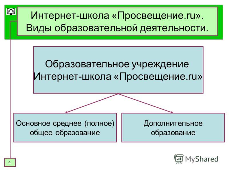 4 Интернет-школа «Просвещение.ru». Виды образовательной деятельности. Образовательное учреждение Интернет-школа «Просвещение.ru» Основное среднее (полное) общее образование Дополнительное образование