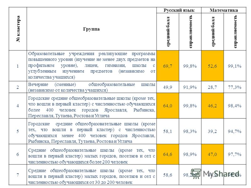 кластера Группа Русский языкМатематика средний балл справляемость средний балл справляемость 1 Образовательные учреждения реализующие программы повышенного уровня (изучение не менее двух предметов на профильном уровне), лицеи, гимназии, школы с углуб