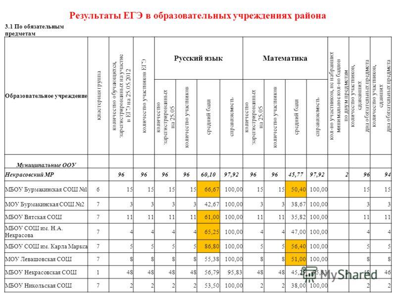 Результаты ЕГЭ в образовательных учреждениях района 3.1 По обязательным предметам Образовательное учреждение кластерная группа количество обучающихся, зарегистрированных на участие в ЕГЭ на 25.05.2012 количество участников ЕГЭ Русский языкМатематика