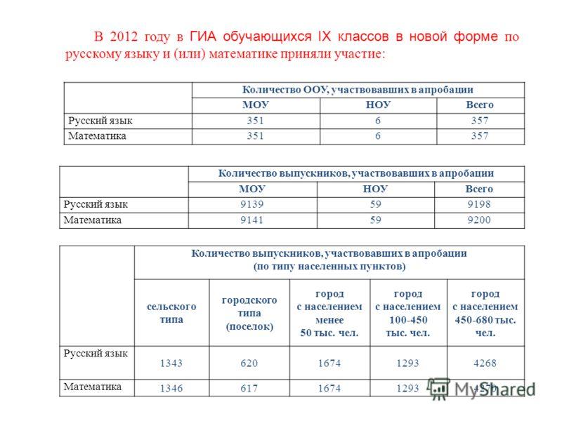 В 2012 году в ГИА обучающихся IX классов в новой форме по русскому языку и (или) математике приняли участие: Количество ООУ, участвовавших в апробации МОУНОУВсего Русский язык3516357 Математика3516357 Количество выпускников, участвовавших в апробации