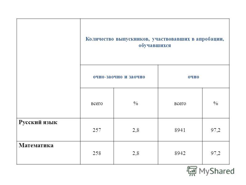 Количество выпускников, участвовавших в апробации, обучавшихся очно-заочно и заочноочно всего% % Русский язык 2572,8894197,2 Математика 2582,8894297,2