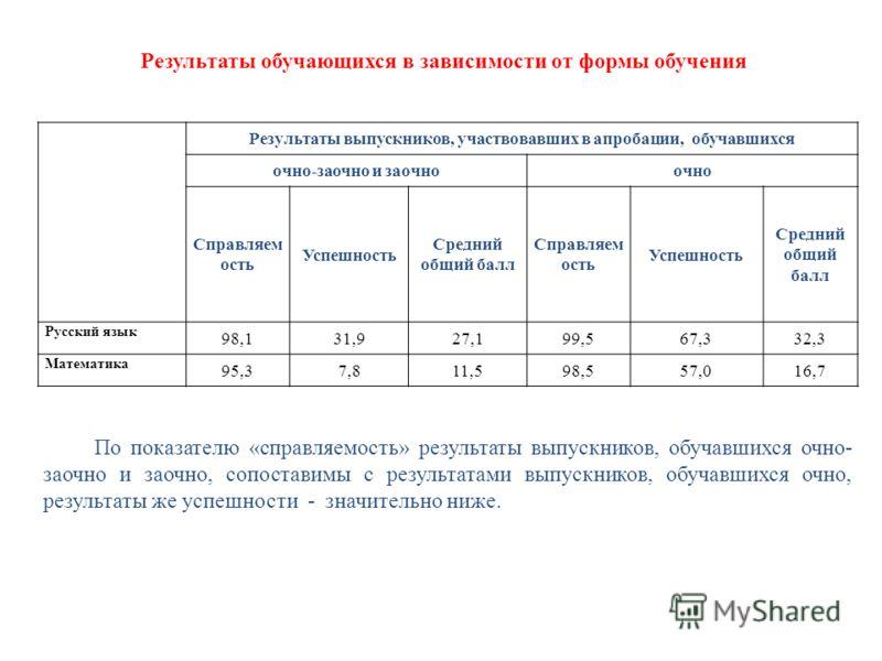 Результаты обучающихся в зависимости от формы обучения Результаты выпускников, участвовавших в апробации, обучавшихся очно-заочно и заочноочно Справляем ость Успешность Средний общий балл Справляем ость Успешность Средний общий балл Русский язык 98,1