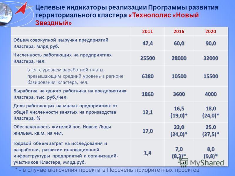 Целевые индикаторы реализации Программы развития территориального кластера «Технополис «Новый Звездный» * - в случае включения проекта в Перечень приоритетных проектов