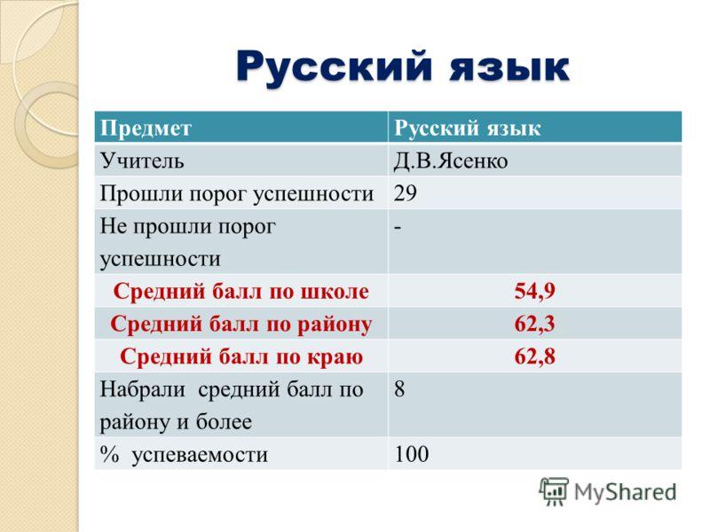 Русский язык ПредметРусский язык УчительД.В.Ясенко Прошли порог успешности29 Не прошли порог успешности - Средний балл по школе54,9 Средний балл по району62,3 Средний балл по краю62,8 Набрали средний балл по району и более 8 % успеваемости100