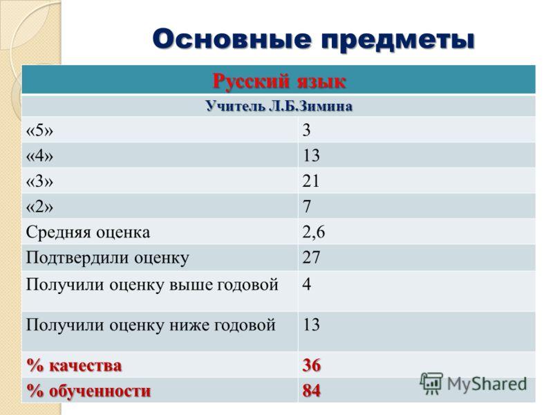 Основные предметы Русский язык Учитель Л.Б.Зимина «5»3 «4»13 «3»21 «2»7 Средняя оценка2,6 Подтвердили оценку27 Получили оценку выше годовой4 Получили оценку ниже годовой13 % качества 36 % обученности 84