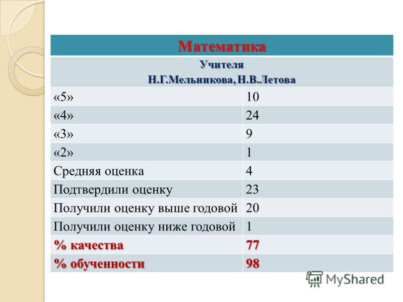 МатематикаУчителя Н.Г.Мельникова, Н.В.Летова «5»10 «4»24 «3»9 «2»1 Средняя оценка4 Подтвердили оценку23 Получили оценку выше годовой20 Получили оценку ниже годовой1 % качества 77 % обученности 98