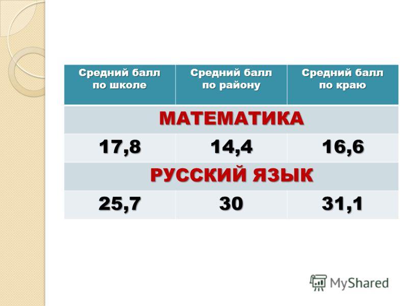 Средний балл по школе Средний балл по району Средний балл по краю МАТЕМАТИКА 17,814,416,6 РУССКИЙ ЯЗЫК 25,73031,1