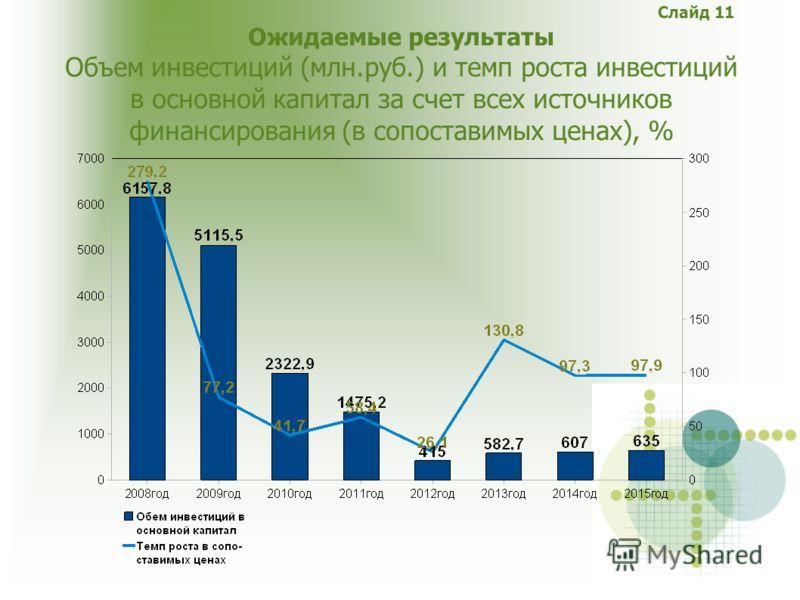 Слайд 11 Ожидаемые результаты Объем инвестиций (млн.руб.) и темп роста инвестиций в основной капитал за счет всех источников финансирования (в сопоставимых ценах), %