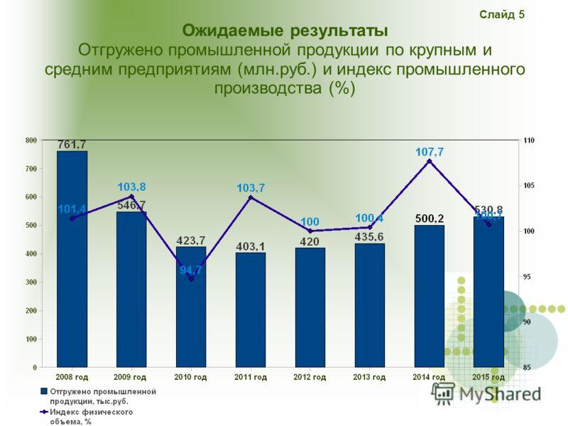 Слайд 5 Ожидаемые результаты Отгружено промышленной продукции по крупным и средним предприятиям (млн.руб.) и индекс промышленного производства (%)