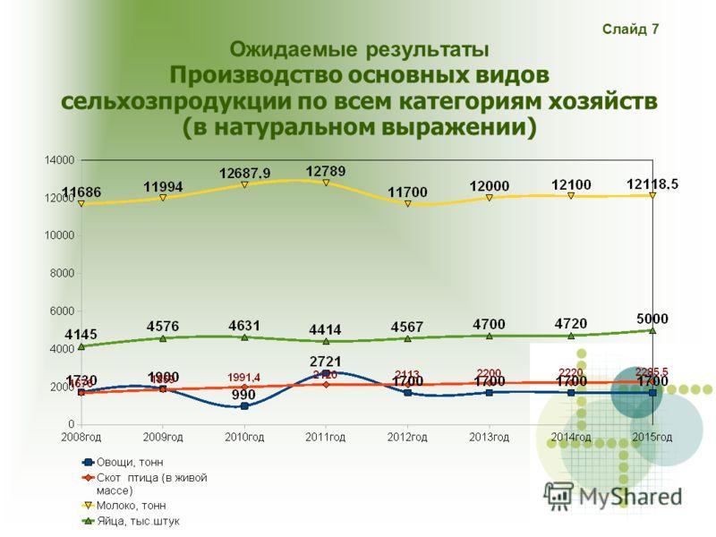 Слайд 7 Ожидаемые результаты Производство основных видов сельхозпродукции по всем категориям хозяйств (в натуральном выражении)
