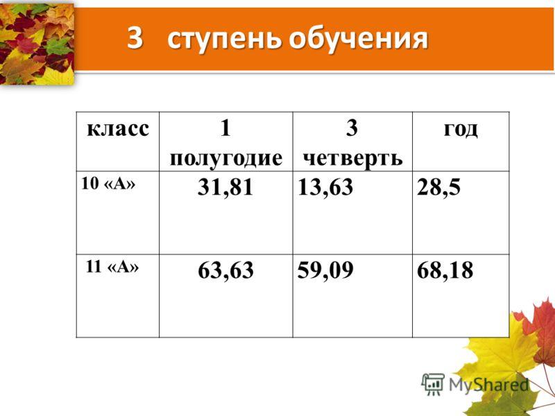 3 ступень обучения класс1 полугодие 3 четверть год 10 «А» 31,8113,6328,5 11 «А» 63,6359,0968,18