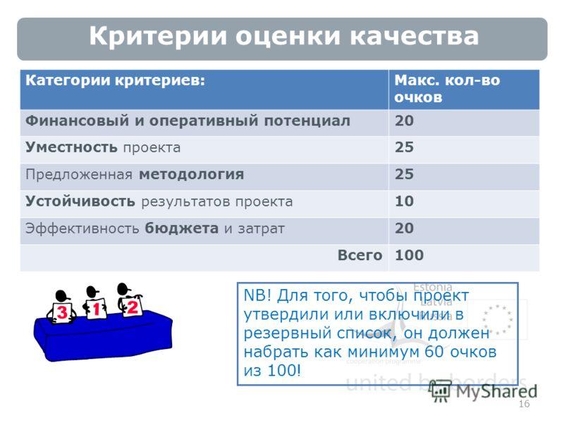 Критерии оценки качества 16 NB! Для того, чтобы проект утвердили или включили в резервный список, он должен набрать как минимум 60 очков из 100 ! Категории критериев: Макс. кол-во очков Финансовый и оперативный потенциал20 Уместность проекта25 Предло
