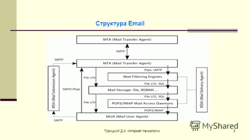 Троицкий Д.И. Интернет-технологии3 Структура Email