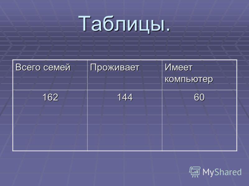 Таблицы. Всего семей Проживает Имеет компьютер 16214460