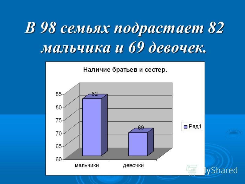 В 98 семьях подрастает 82 мальчика и 69 девочек.