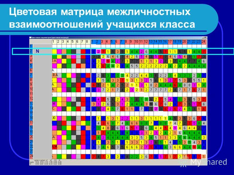 Цветовая матрица межличностных взаимоотношений учащихся класса N