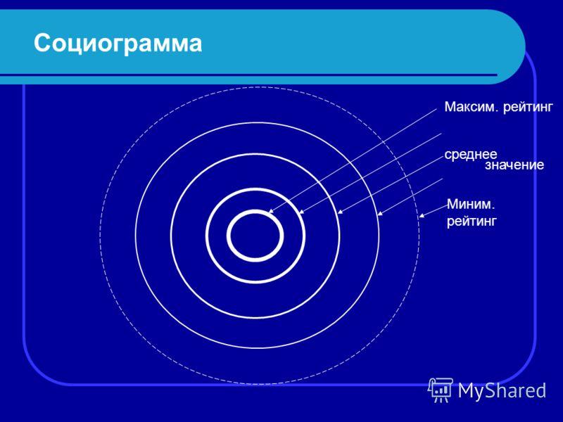 Социограмма Максим. рейтинг среднее Миним. рейтинг значение