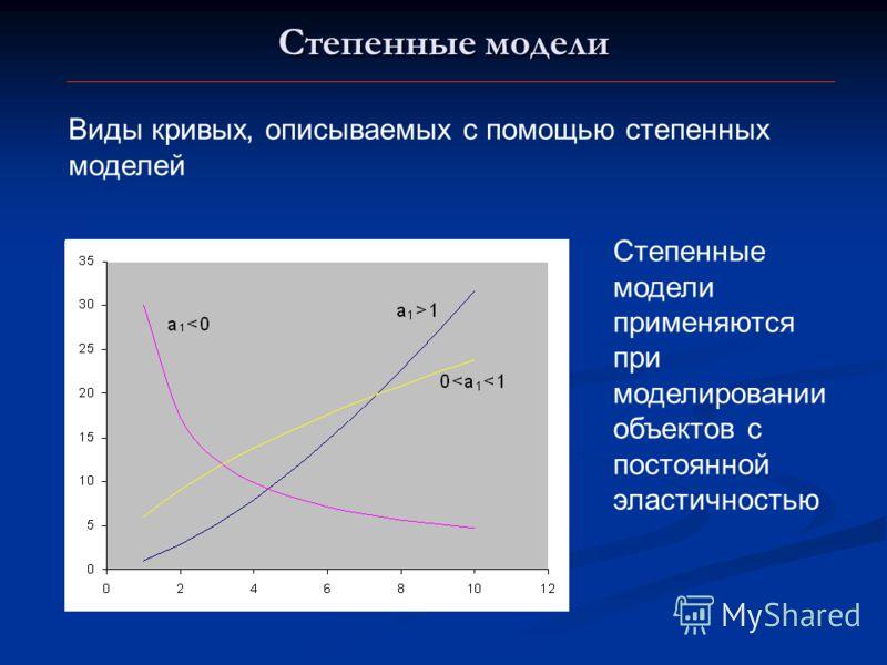 Степенные модели Виды кривых, описываемых с помощью степенных моделей Степенные модели применяются при моделировании объектов с постоянной эластичностью