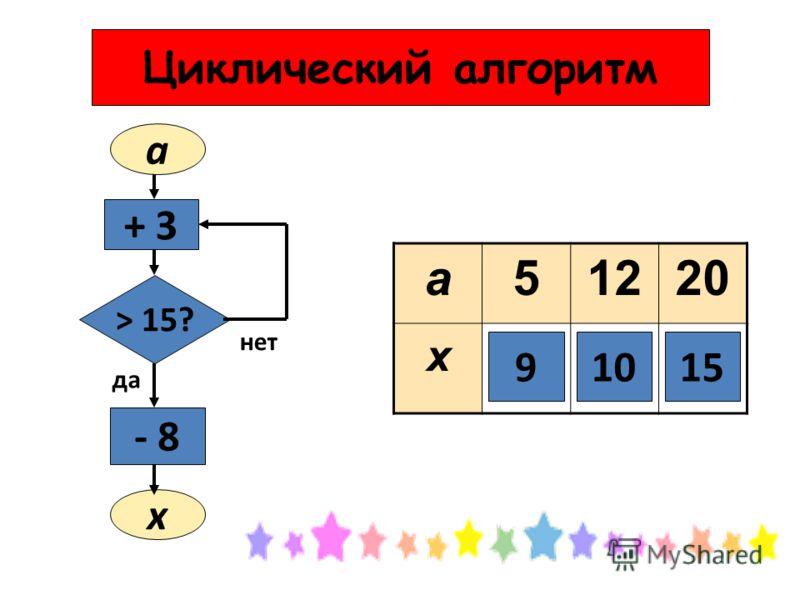 a51220 x a + 3+ 3 > 15? - 8 x да нет 91015 Циклический алгоритм