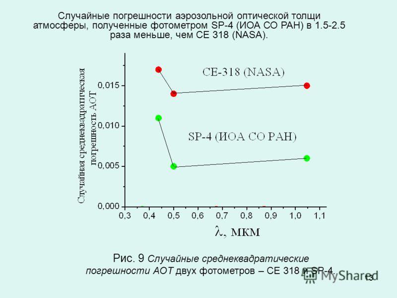 13 Рис. 9 Случайные среднеквадратические погрешности АОТ двух фотометров – СЕ 318 и SP-4. Случайные погрешности аэрозольной оптической толщи атмосферы, полученные фотометром SP-4 (ИОА СО РАН) в 1.5-2.5 раза меньше, чем СЕ 318 (NASA).