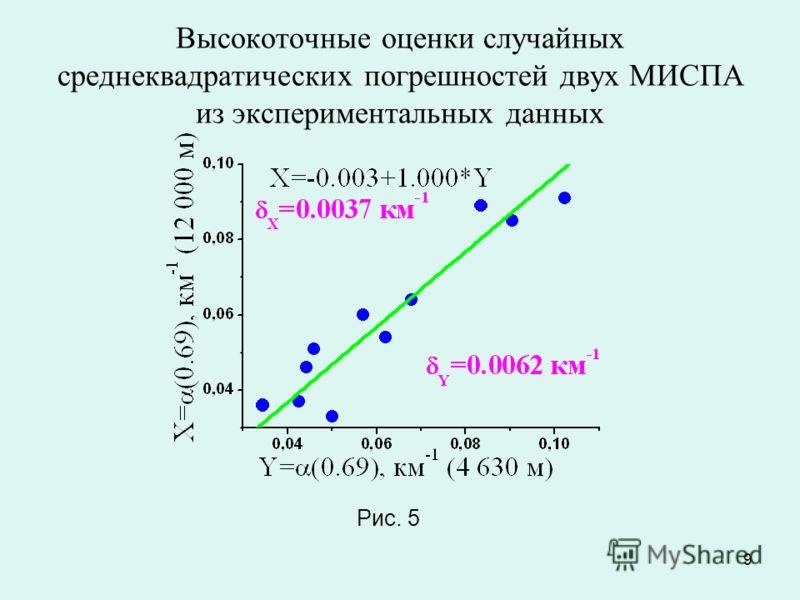 9 Высокоточные оценки случайных среднеквадратических погрешностей двух МИСПА из экспериментальных данных Рис. 5