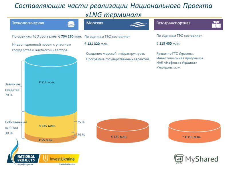 Составляющие части реализации Национального Проекта «LNG терминал» Морская По оценкам ТЭО составляет 121 320 млн. Технологическая По оценкам ТЄО составляет 734 280 млн. Газотранспортная По оценкам ТЭО составляет 113 400 млн. 514 млн. 165 млн. 55 млн.