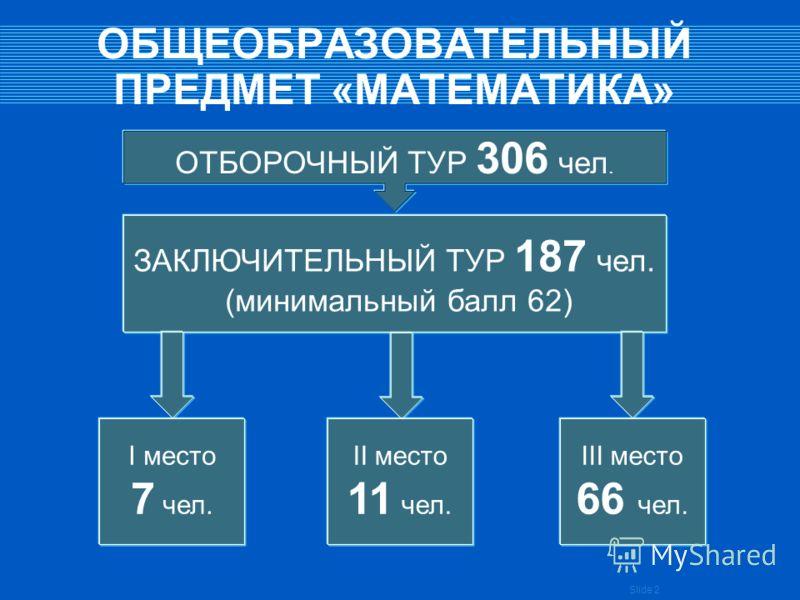 Slide 2 ОБЩЕОБРАЗОВАТЕЛЬНЫЙ ПРЕДМЕТ «МАТЕМАТИКА» ОТБОРОЧНЫЙ ТУР 306 чел. ЗАКЛЮЧИТЕЛЬНЫЙ ТУР 187 чел. (минимальный балл 62) I место 7 чел. II место 11 чел. III место 66 чел.
