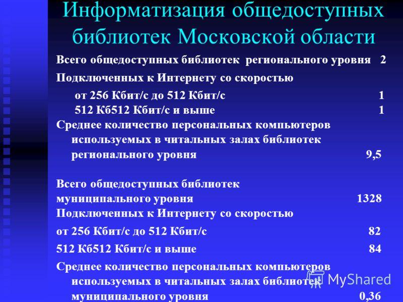 Информатизация общедоступных библиотек Московской области Всего общедоступных библиотек регионального уровня 2 Подключенных к Интернету со скоростью от 256 Кбит/с до 512 Кбит/с1 512 Кб512 Кбит/с и выше1 Среднее количество персональных компьютеров исп