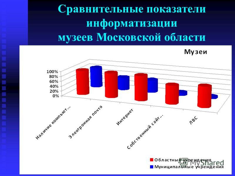 Сравнительные показатели информатизации музеев Московской области