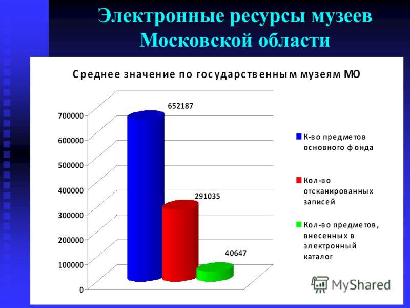 Электронные ресурсы музеев Московской области