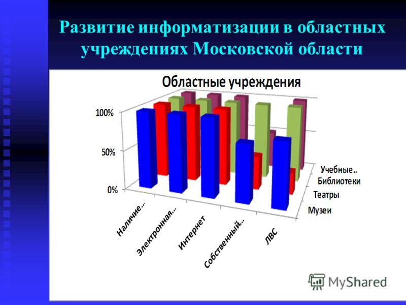 Развитие информатизации в областных учреждениях Московской области
