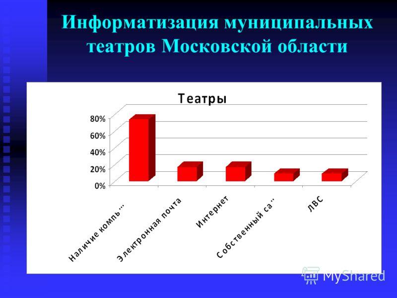 Информатизация муниципальных театров Московской области