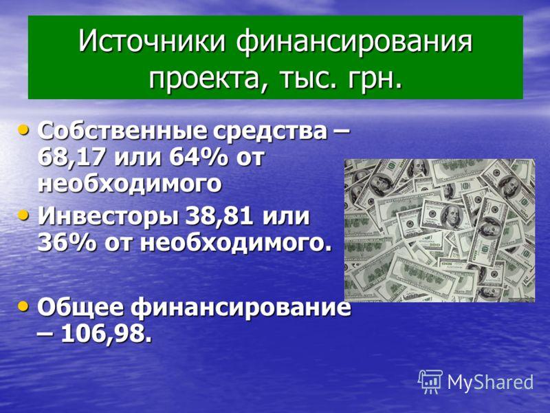 Источники финансирования проекта, тыс. грн. Собственные средства – 68,17 или 64% от необходимого Собственные средства – 68,17 или 64% от необходимого Инвесторы 38,81 или 36% от необходимого. Инвесторы 38,81 или 36% от необходимого. Общее финансирован