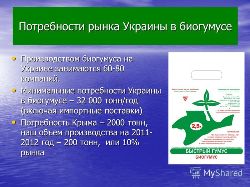 Потребности рынка Украины в биогумусе Производством биогумуса на Украине занимаются 60-80 компаний. Производством биогумуса на Украине занимаются 60-80 компаний. Минимальные потребности Украины в биогумусе – 32 000 тонн/год (включая импортные поставк