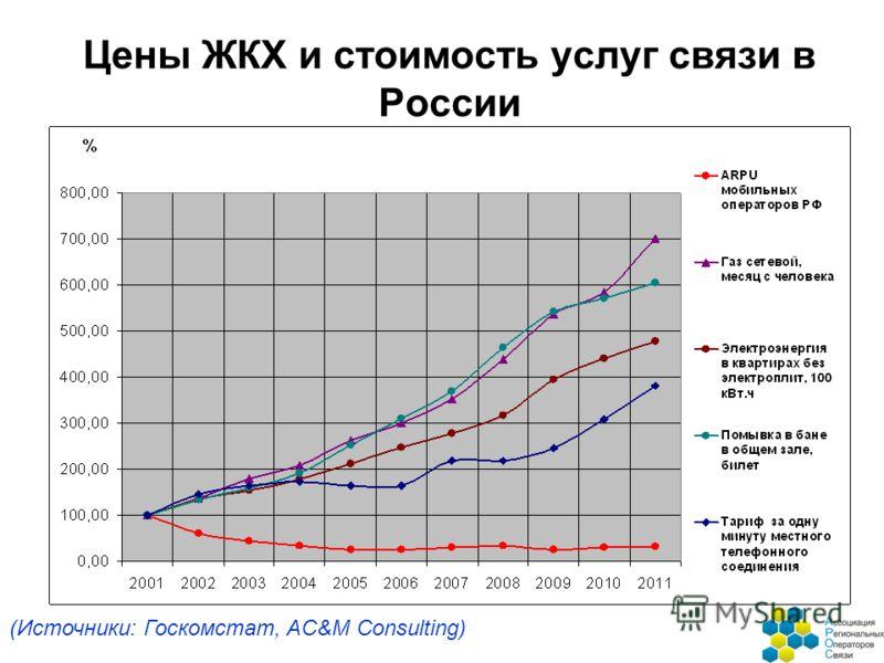 Цены ЖКХ и стоимость услуг связи в России (Источники: Госкомстат, AC&M Consulting)