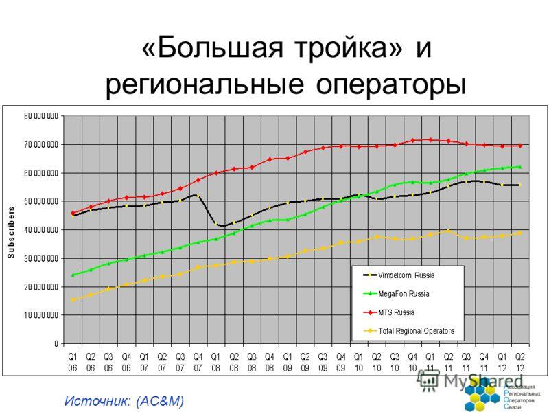 «Большая тройка» и региональные операторы Источник: (AC&M)